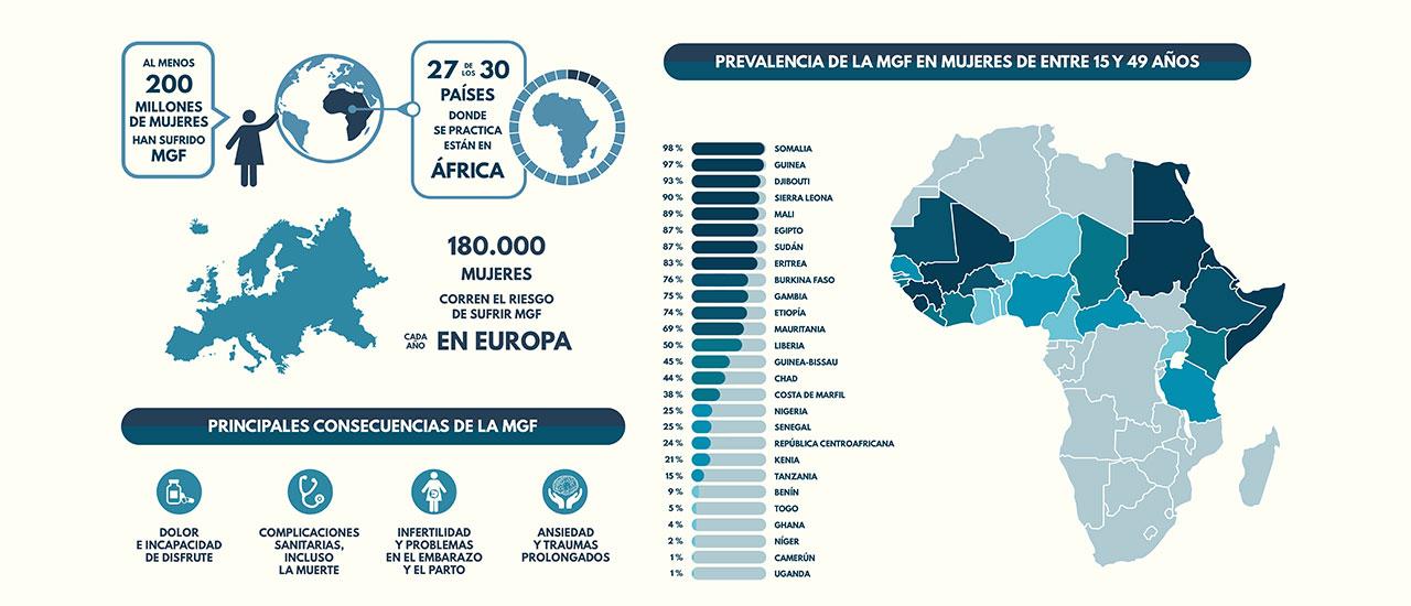 #StopMutilación: 200 millones de mujeres y niñas han sufrido Mutilación Genital Femenina
