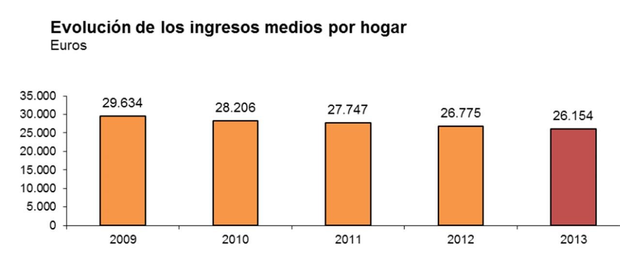 España: el mayor aumento de pobreza desde 2009
