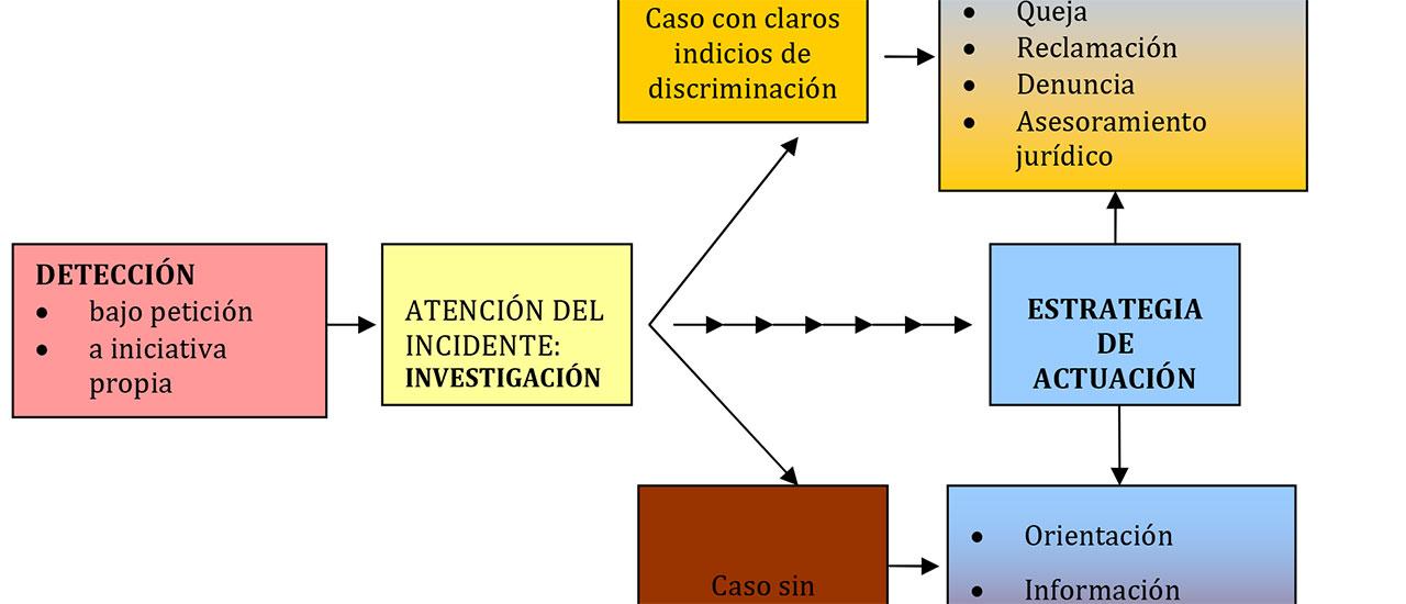 Los mecanismos de lucha contra la discriminación, vitales ante las actuales amenazas.