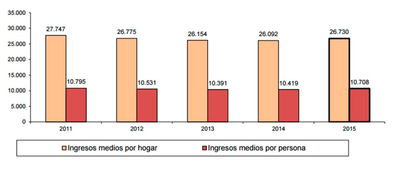 Aumenta la población en riesgo de pobreza en España